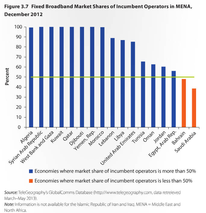 world-bank-broadband-mena-fig37