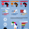 mHealth Africa designs colorful overview of the 'fierce' African mobile market