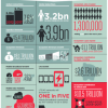 Africa region highlights from 'The Mobile Economy 2013′ report