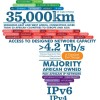Internet peering and Africa's Internet transit deficit take center stage at AfPIF